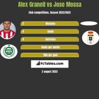 Alex Granell vs Jose Mossa h2h player stats