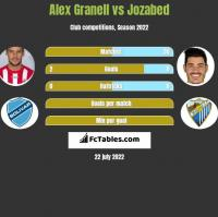Alex Granell vs Jozabed h2h player stats