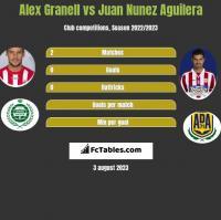 Alex Granell vs Juan Nunez Aguilera h2h player stats