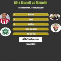 Alex Granell vs Manolin h2h player stats