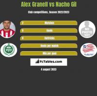 Alex Granell vs Nacho Gil h2h player stats