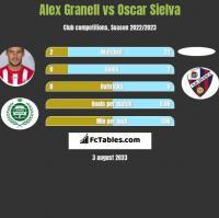 Alex Granell vs Oscar Sielva h2h player stats