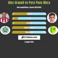 Alex Granell vs Pere Pons Riera h2h player stats