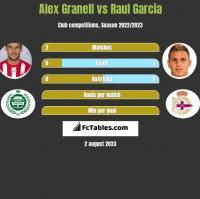 Alex Granell vs Raul Garcia h2h player stats