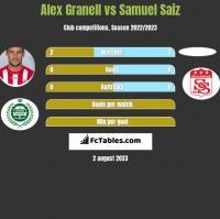 Alex Granell vs Samuel Saiz h2h player stats