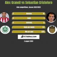 Alex Granell vs Sebastian Cristoforo h2h player stats