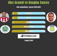 Alex Granell vs Douglas Soares h2h player stats
