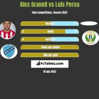 Alex Granell vs Luis Perea h2h player stats