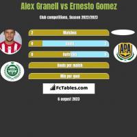 Alex Granell vs Ernesto Gomez h2h player stats
