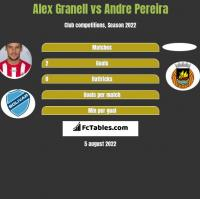 Alex Granell vs Andre Pereira h2h player stats