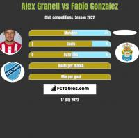 Alex Granell vs Fabio Gonzalez h2h player stats