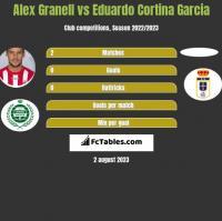 Alex Granell vs Eduardo Cortina Garcia h2h player stats