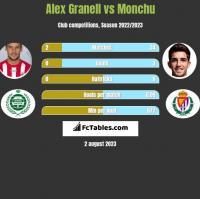 Alex Granell vs Monchu h2h player stats