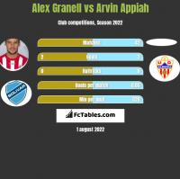 Alex Granell vs Arvin Appiah h2h player stats