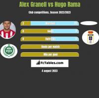 Alex Granell vs Hugo Rama h2h player stats