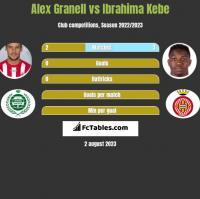 Alex Granell vs Ibrahima Kebe h2h player stats