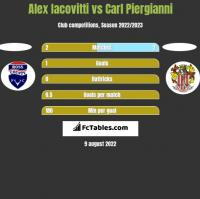 Alex Iacovitti vs Carl Piergianni h2h player stats