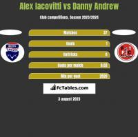 Alex Iacovitti vs Danny Andrew h2h player stats