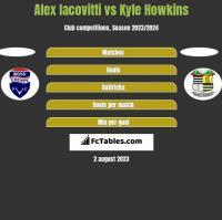 Alex Iacovitti vs Kyle Howkins h2h player stats