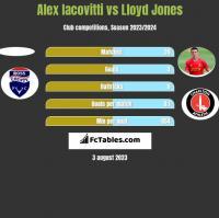 Alex Iacovitti vs Lloyd Jones h2h player stats