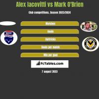 Alex Iacovitti vs Mark O'Brien h2h player stats
