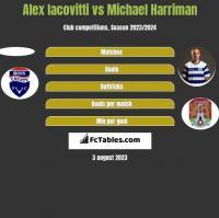 Alex Iacovitti vs Michael Harriman h2h player stats