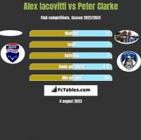 Alex Iacovitti vs Peter Clarke h2h player stats