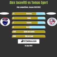 Alex Iacovitti vs Tomas Egert h2h player stats
