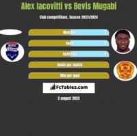 Alex Iacovitti vs Bevis Mugabi h2h player stats