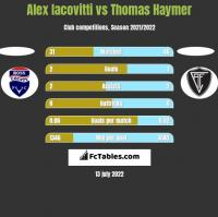 Alex Iacovitti vs Thomas Haymer h2h player stats