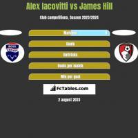 Alex Iacovitti vs James Hill h2h player stats