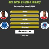 Alex Iwobi vs Aaron Ramsey h2h player stats