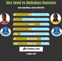 Alex Iwobi vs Abdoulaye Doucoure h2h player stats