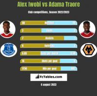 Alex Iwobi vs Adama Traore h2h player stats