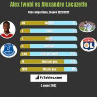 Alex Iwobi vs Alexandre Lacazette h2h player stats