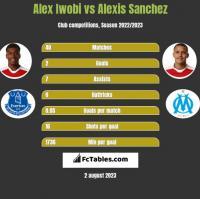 Alex Iwobi vs Alexis Sanchez h2h player stats