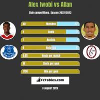 Alex Iwobi vs Allan h2h player stats