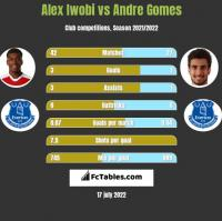 Alex Iwobi vs Andre Gomes h2h player stats