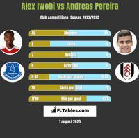Alex Iwobi vs Andreas Pereira h2h player stats