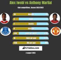 Alex Iwobi vs Anthony Martial h2h player stats