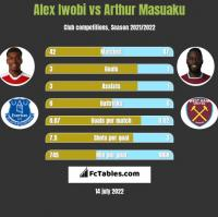Alex Iwobi vs Arthur Masuaku h2h player stats