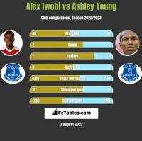 Alex Iwobi vs Ashley Young h2h player stats