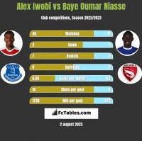 Alex Iwobi vs Baye Oumar Niasse h2h player stats