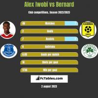 Alex Iwobi vs Bernard h2h player stats