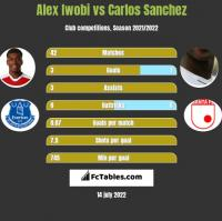 Alex Iwobi vs Carlos Sanchez h2h player stats