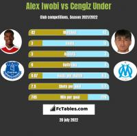Alex Iwobi vs Cengiz Under h2h player stats