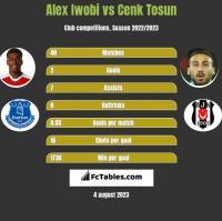 Alex Iwobi vs Cenk Tosun h2h player stats