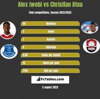 Alex Iwobi vs Christian Atsu h2h player stats