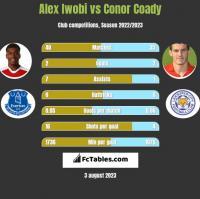 Alex Iwobi vs Conor Coady h2h player stats