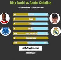 Alex Iwobi vs Daniel Ceballos h2h player stats